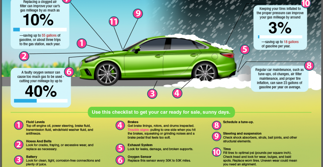 Spring & Summer Car Care Tips For Better Fuel Economy